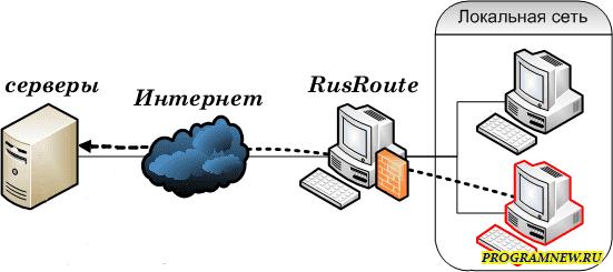 Rusroute firewall 1.9.6